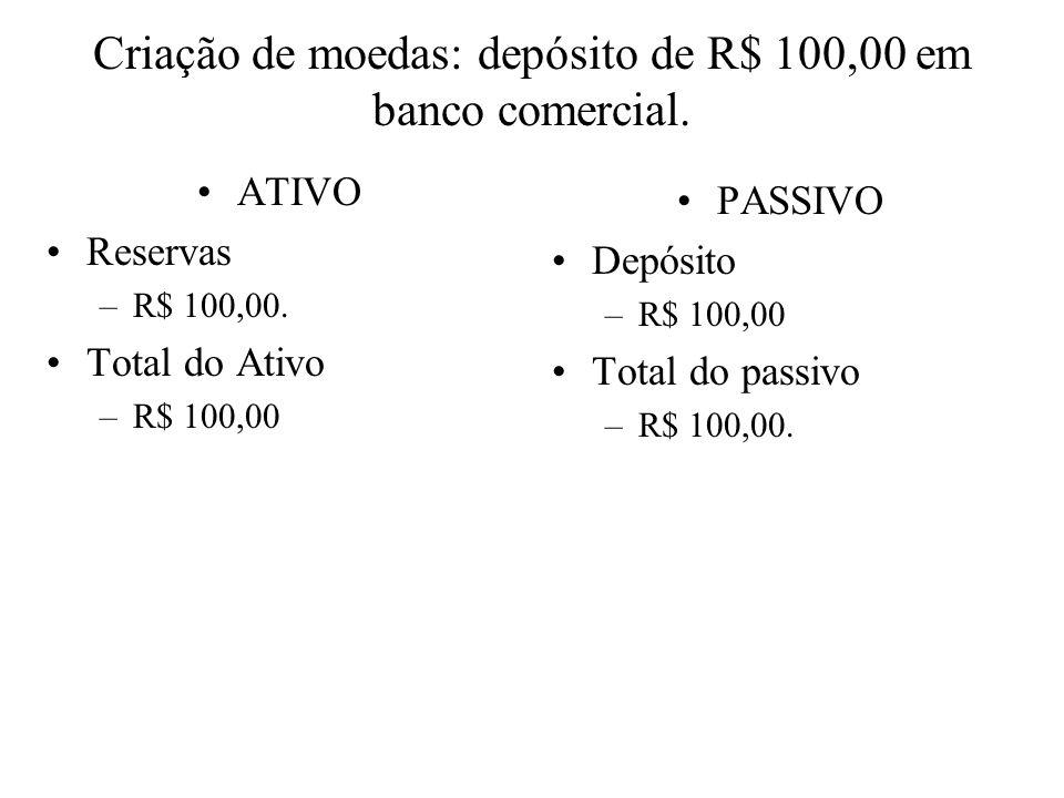 Criação de moedas: recolhimento compulsório (20%).