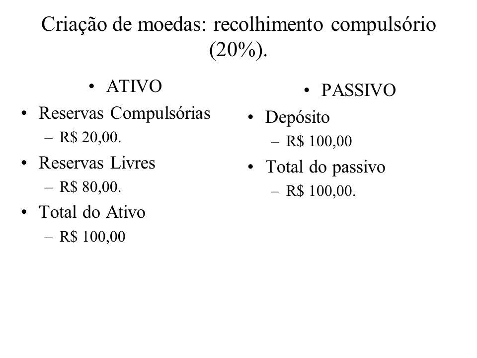 Criação de moedas: empréstimos de R$ 80,00 ATIVO Reservas Compulsórias –R$ 36,00.