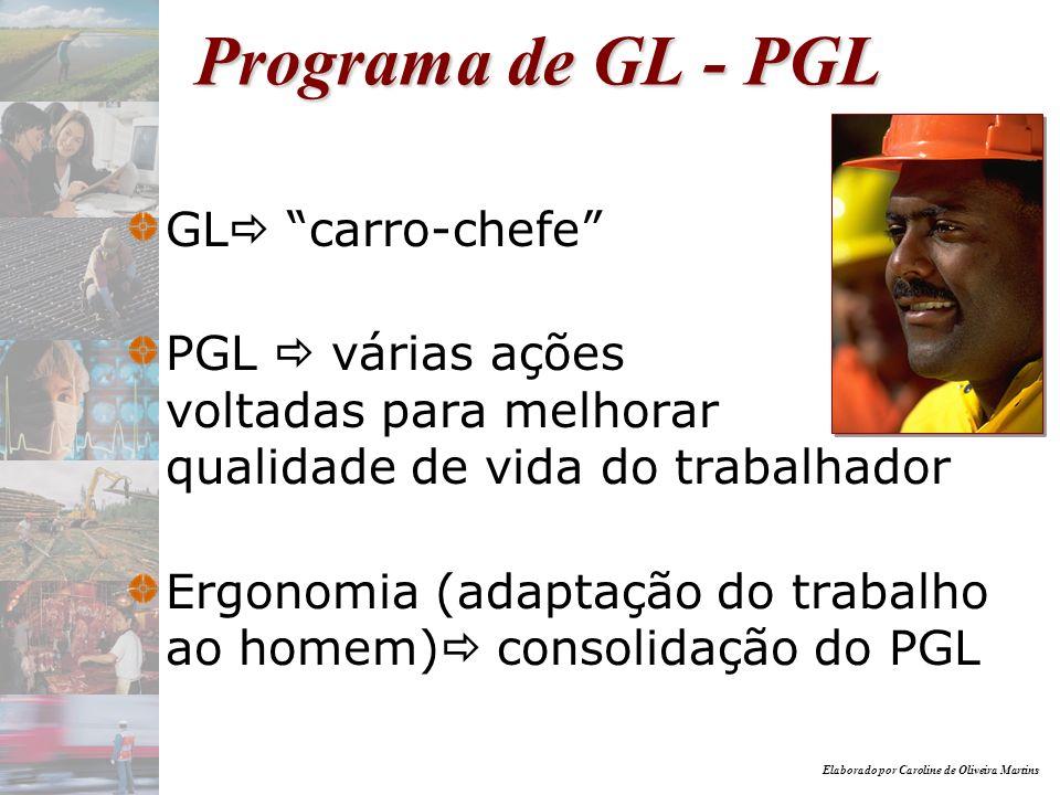 Elaborado por Caroline de Oliveira Martins Benefícios do PGL acidentes de trabalho (incluindo-se DORT/LER) e/ou prevenção do estresse psicológico procura ambulatorial absenteísmo presenteísmo rotatividade