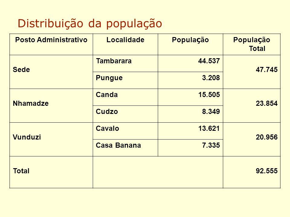 Distribuição da população Posto AdministrativoLocalidade Popula ç ãoPopula ç ão Total Sede Tambarara44.537 47.745 Pungue3.208 Nhamadze Canda15.505 23.