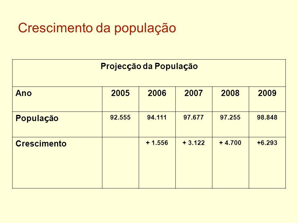 Crescimento da população Projec ç ão da Popula ç ão Ano20052006200720082009 Popula ç ão 92.55594.11197.67797.25598.848 Crescimento + 1.556+ 3.122+ 4.7