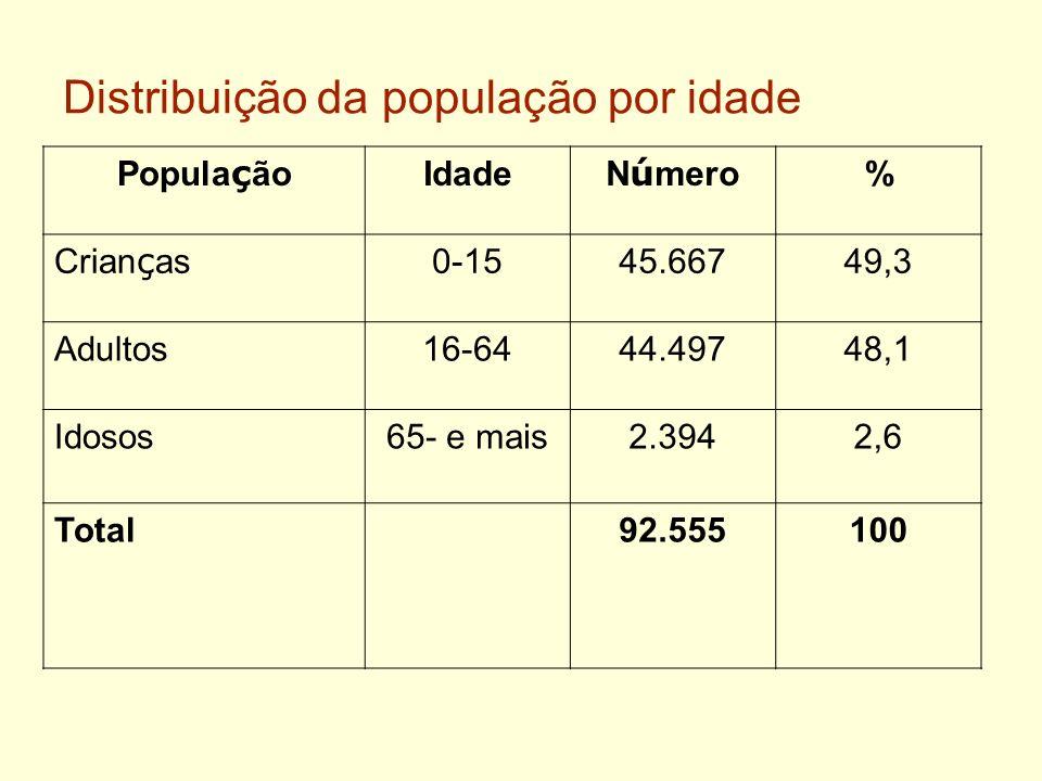 Distribuição da população por idade Popula ç ão Idade N ú mero % Crian ç as 0-1545.66749,3 Adultos16-6444.49748,1 Idosos65- e mais2.3942,6 Total92.555