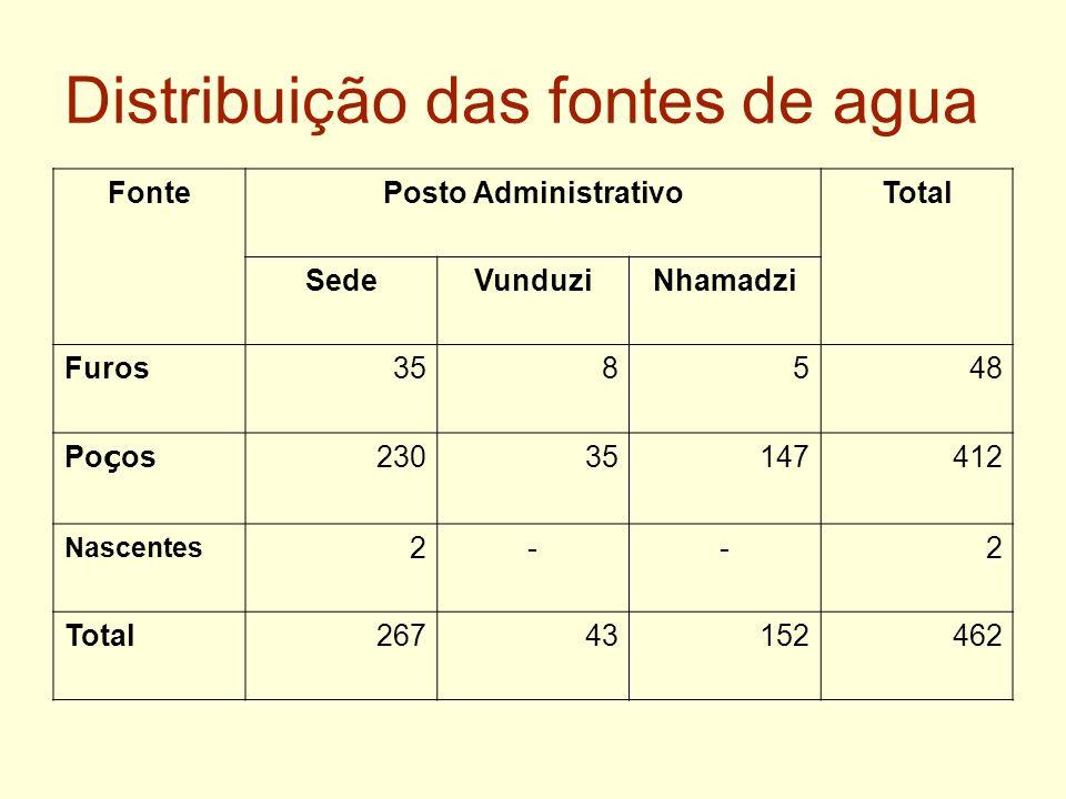 Distribuição das fontes de agua FontePosto AdministrativoTotal SedeVunduziNhamadzi Furos358548 Po ç os 23035147412 Nascentes 2--2 Total26743152462