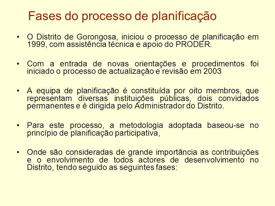 Fases do processo de planificação O Distrito de Gorongosa, iniciou o processo de planificação em 1999, com assistência técnica e apoio do PRODER. Com