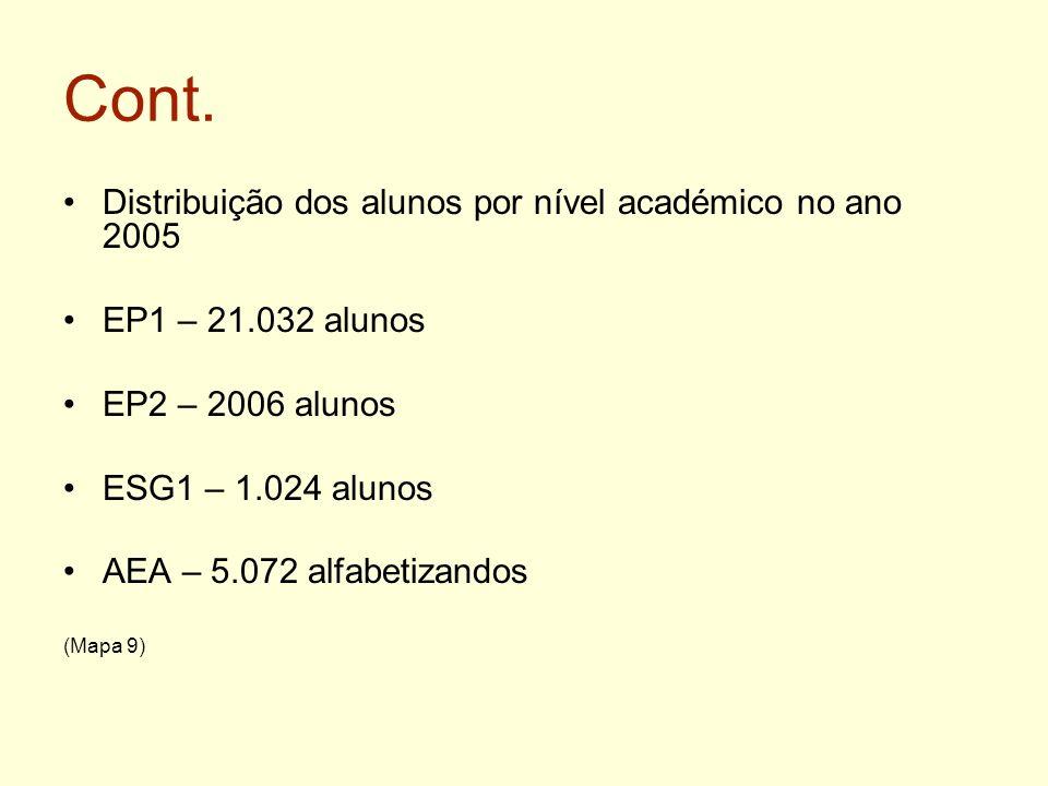 Cont. Distribuição dos alunos por nível académico no ano 2005 EP1 – 21.032 alunos EP2 – 2006 alunos ESG1 – 1.024 alunos AEA – 5.072 alfabetizandos (Ma