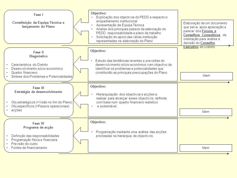 Fase I Constituição da Equipa Técnica e lançamento do Plano Fase IV Programa de acção Fase III Estratégia de desenvolvimento Fase II Diagnóstico Objec