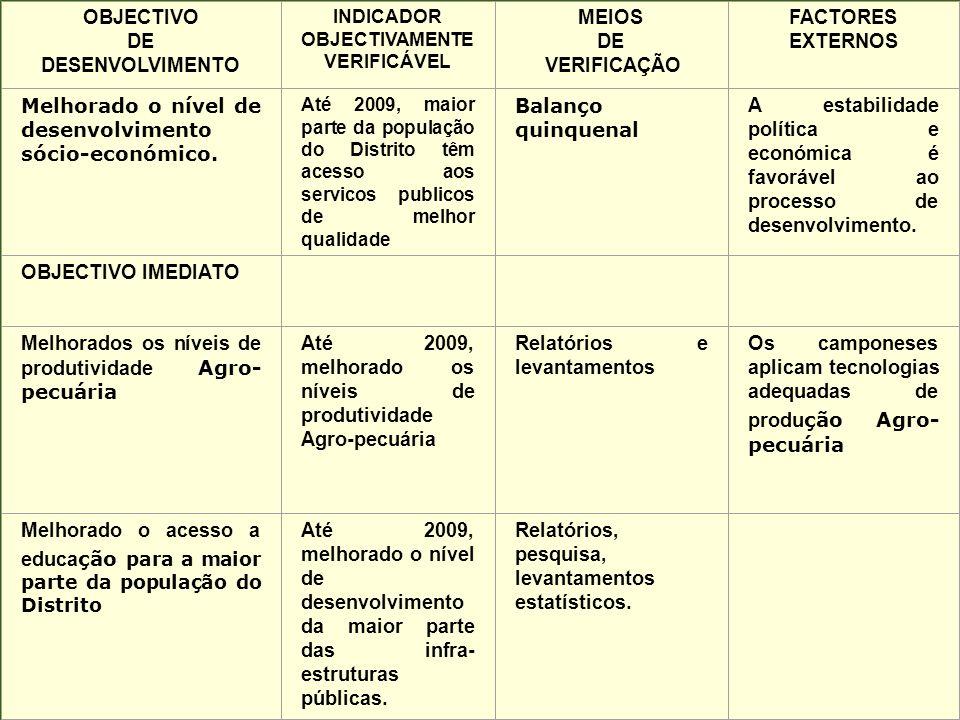 OBJECTIVO DE DESENVOLVIMENTO INDICADOR OBJECTIVAMENTE VERIFICÁVEL MEIOS DE VERIFICAÇÃO FACTORES EXTERNOS Melhorado o nível de desenvolvimento sócio-ec