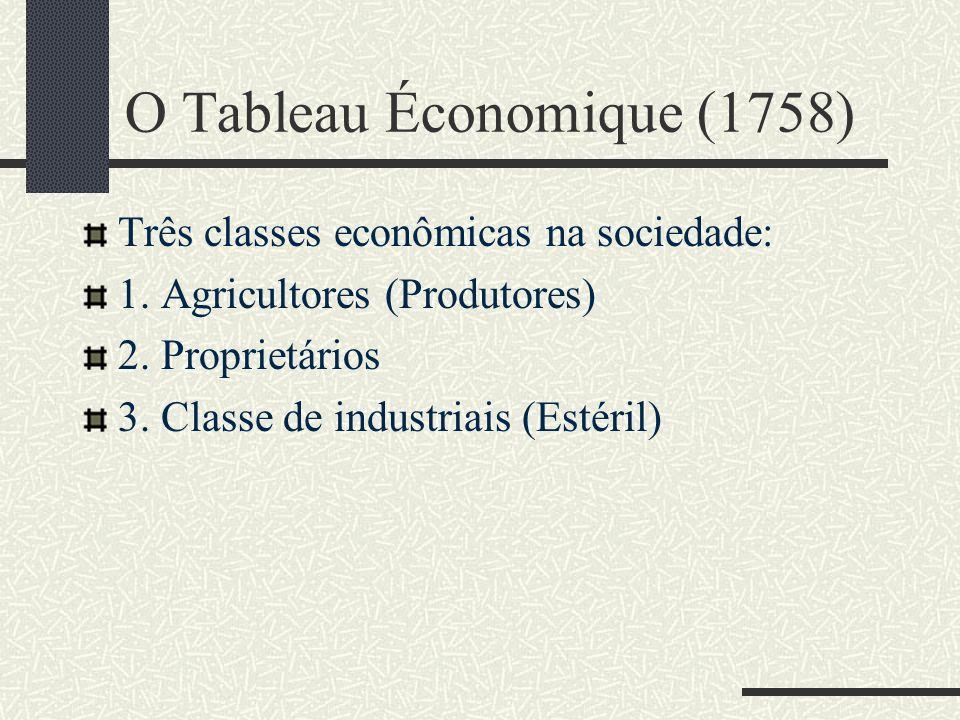 O Tableau Économique (1758) Três classes econômicas na sociedade: 1. Agricultores (Produtores) 2. Proprietários 3. Classe de industriais (Estéril)
