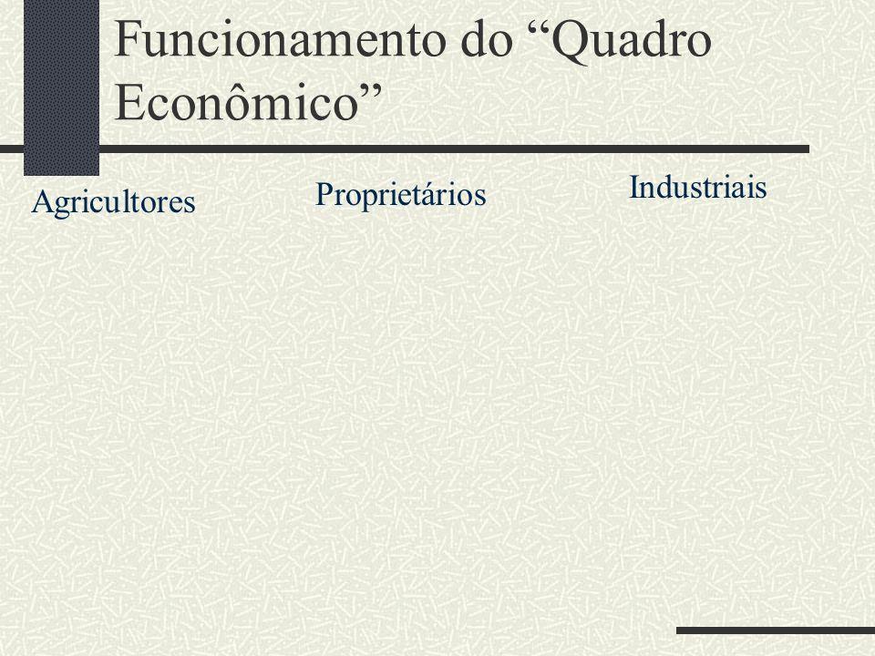 Funcionamento do Quadro Econômico Agricultores Proprietários Industriais