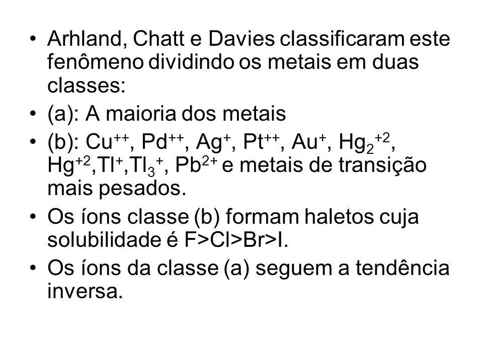 Arhland, Chatt e Davies classificaram este fenômeno dividindo os metais em duas classes: (a): A maioria dos metais (b): Cu ++, Pd ++, Ag +, Pt ++, Au