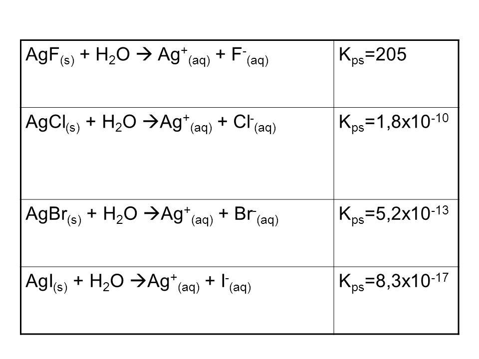 AgF (s) + H 2 O Ag + (aq) + F - (aq) K ps =205 AgCl (s) + H 2 O Ag + (aq) + Cl - (aq) K ps =1,8x10 -10 AgBr (s) + H 2 O Ag + (aq) + Br - (aq) K ps =5,