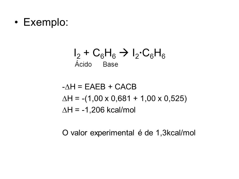 Exemplo: I 2 + C 6 H 6 I 2 ·C 6 H 6 Ácido Base - H = EAEB + CACB H = -(1,00 x 0,681 + 1,00 x 0,525) H = -1,206 kcal/mol O valor experimental é de 1,3k