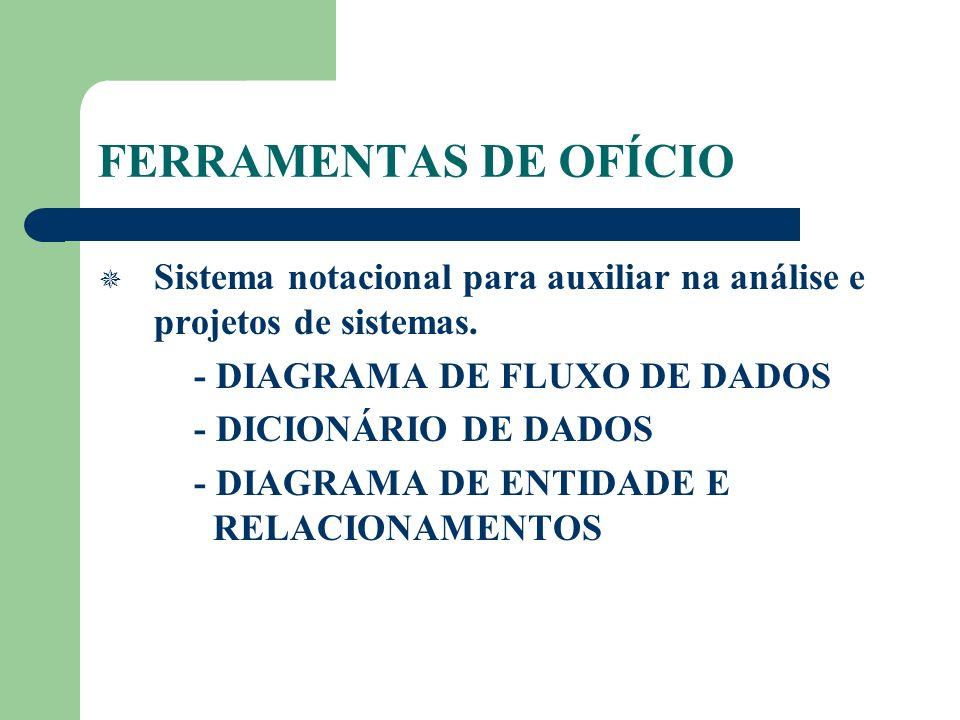 FERRAMENTAS DE OFÍCIO Sistema notacional para auxiliar na análise e projetos de sistemas. - DIAGRAMA DE FLUXO DE DADOS - DICIONÁRIO DE DADOS - DIAGRAM