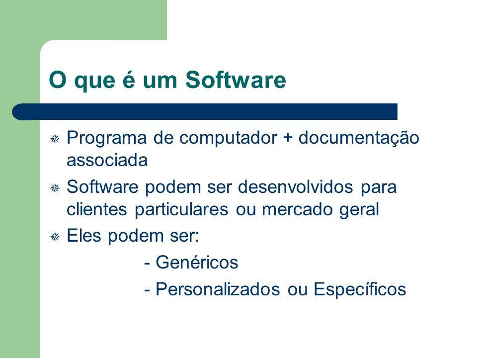 O que é um Software Programa de computador + documentação associada Software podem ser desenvolvidos para clientes particulares ou mercado geral Eles