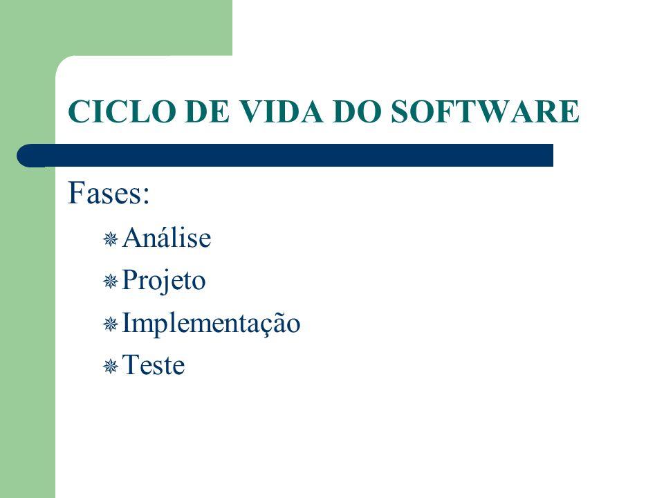 CICLO DE VIDA DO SOFTWARE Fases: Análise Projeto Implementação Teste