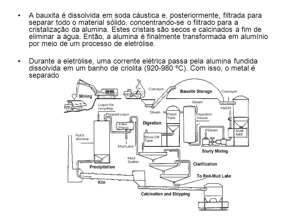 A bauxita é dissolvida em soda cáustica e, posteriormente, filtrada para separar todo o material sólido, concentrando-se o filtrado para a cristalizaç