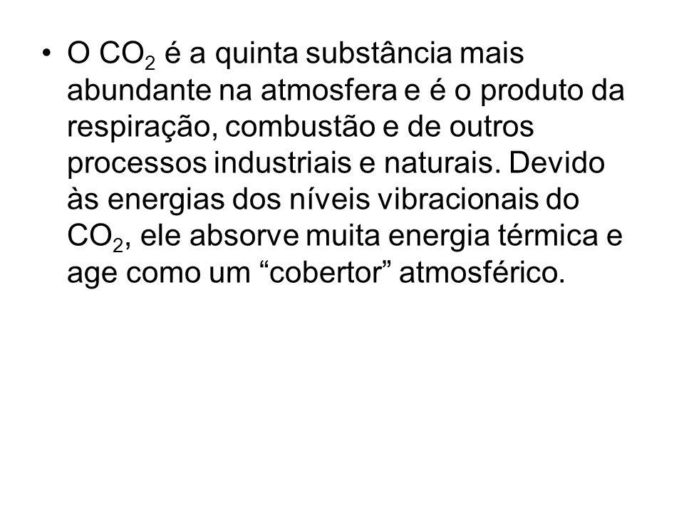 O CO 2 é a quinta substância mais abundante na atmosfera e é o produto da respiração, combustão e de outros processos industriais e naturais. Devido à