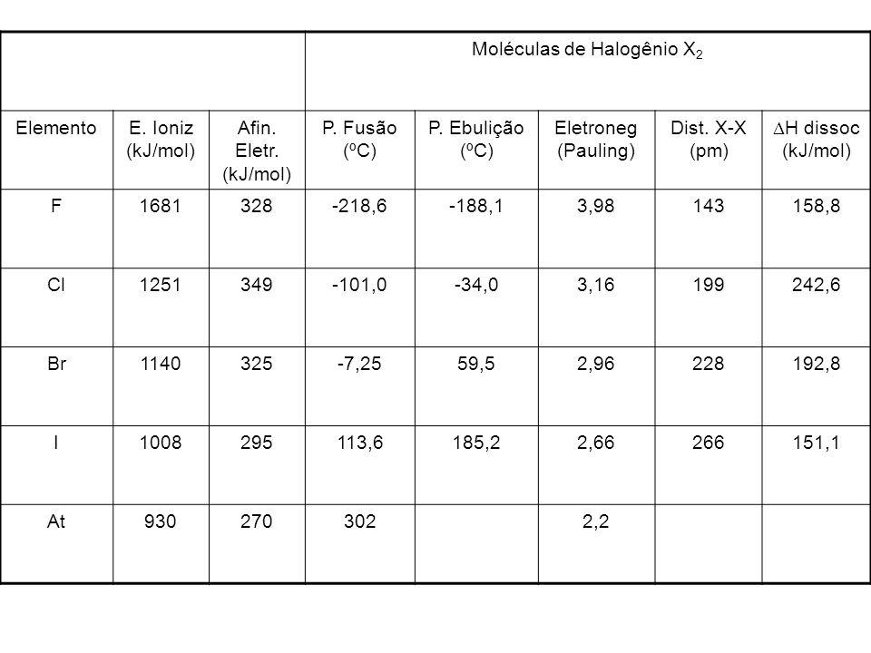 Moléculas de Halogênio X 2 ElementoE. Ioniz (kJ/mol) Afin. Eletr. (kJ/mol) P. Fusão (ºC) P. Ebulição (ºC) Eletroneg (Pauling) Dist. X-X (pm) H dissoc