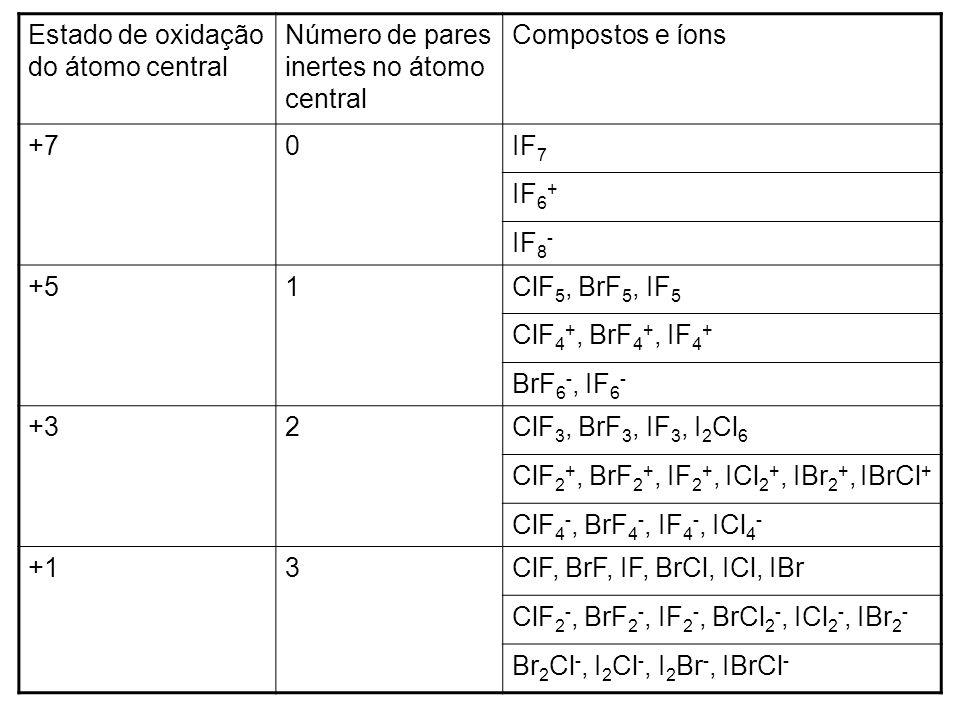 Estado de oxidação do átomo central Número de pares inertes no átomo central Compostos e íons +70IF 7 IF 6 + IF 8 - +51ClF 5, BrF 5, IF 5 ClF 4 +, BrF