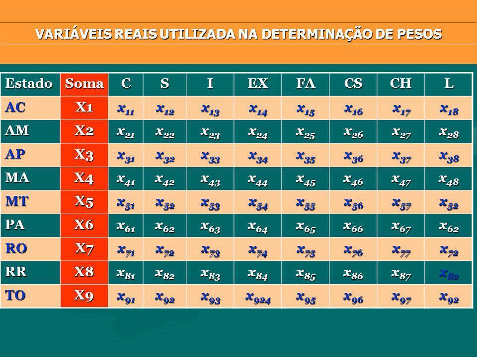 EstadoSomaCSIEXFACSCHLACX1 x 11 x 12 x 13 x 14 x 15 x 16 x 17 x 18 AMX2 x 21 x 22 x 23 x 24 x 25 x 26 x 27 x 28 APX3 x 31 x 32 x 33 x 34 x 35 x 36 x 37 x 38 MAX4 x 41 x 42 x 43 x 44 x 45 x 46 x 47 x 48 MTX5 x 51 x 52 x 53 x 54 x 55 x 56 x 57 x 52 PAX6 x 61 x 62 x 63 x 64 x 65 x 66 x 67 x 62 ROX7 x 71 x 72 x 73 x 74 x 75 x 76 x 77 x 72 RRX8 x 81 x 82 x 83 x 84 x 85 x 86 x 87 x 82 TOX9 x 91 x 92 x 93 x 924 x 95 x 96 x 97 x 92 VARIÁVEIS REAIS UTILIZADA NA DETERMINAÇÃO DE PESOS