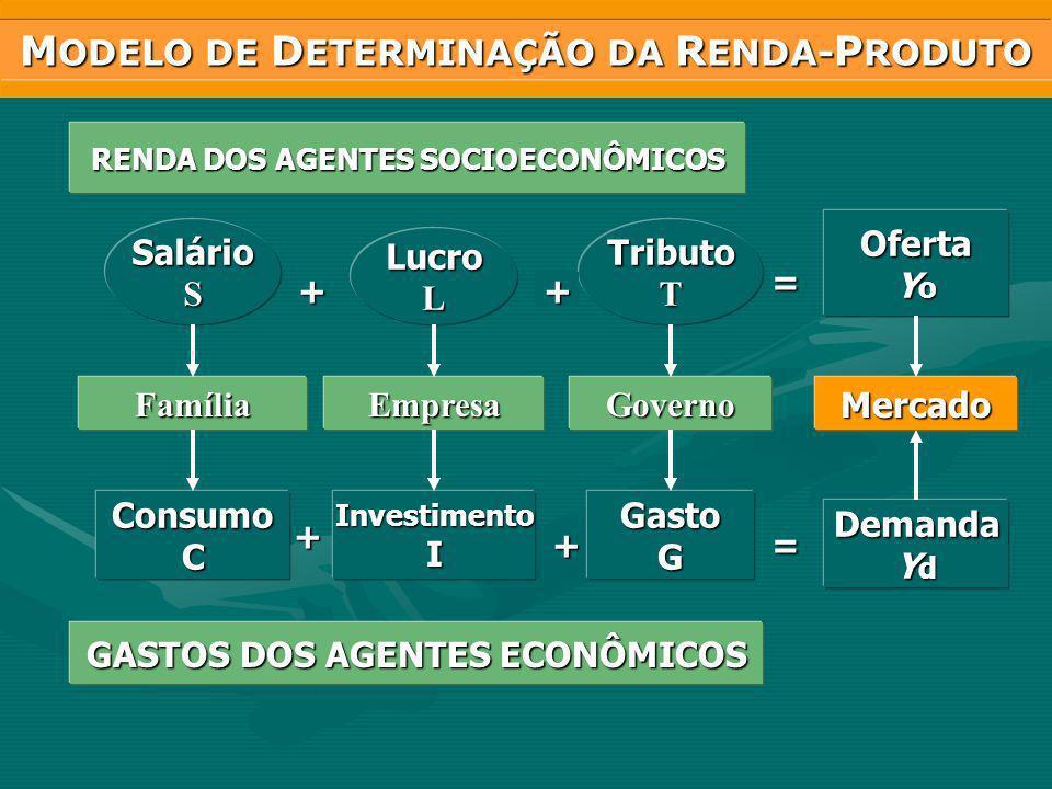 SalárioS LucroL TributoT Oferta Y o FamíliaEmpresaGovernoMercado ConsumoCInvestimentoIGastoG Demanda Y d + += ++ = GASTOS DOS AGENTES ECONÔMICOS RENDA DOS AGENTES SOCIOECONÔMICOS M ODELO DE D ETERMINAÇÃO DA R ENDA- P RODUTO
