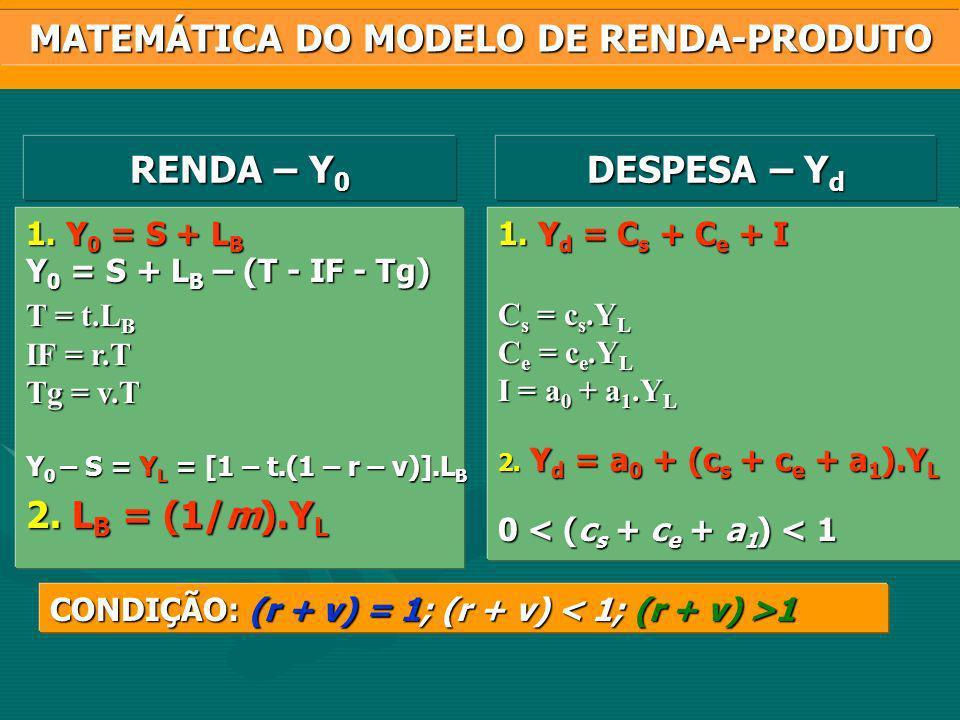 0,14850,19710,00290,00210,16120,21770,14370,1000 0,800,35 0,20 0,30 0,53 0,35 0,50 0,30 0,1485x0,800,1971x0,35...0,100x0,30 = 0,4579 EXEMPLO DE APLICAÇÃO DO MÉTODO Concentração: 1 - I d