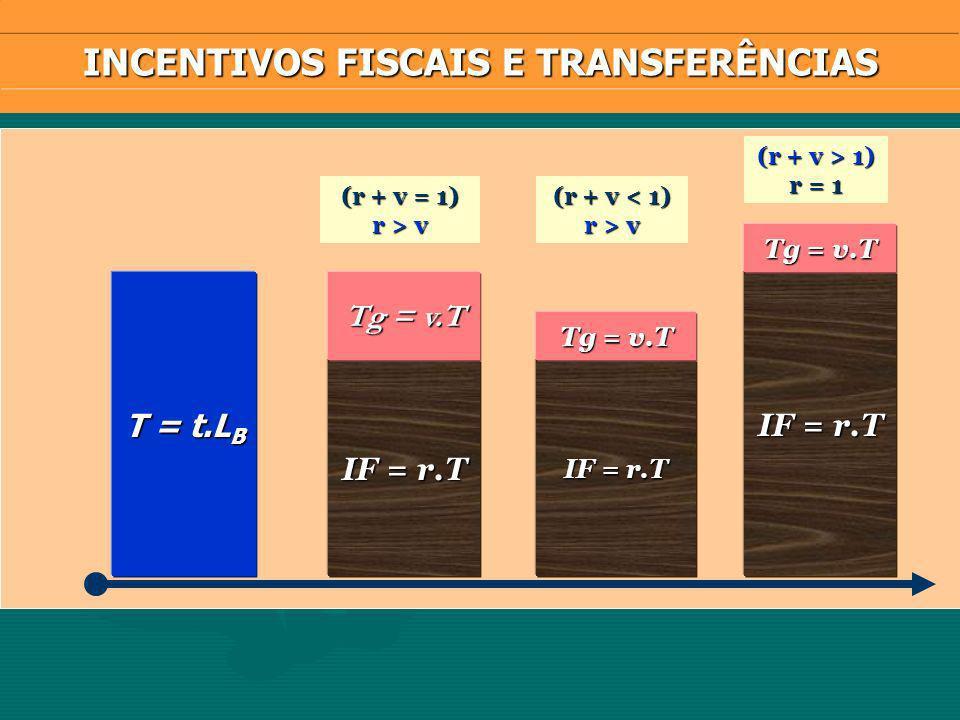 T = t.L B IF = r.T Tg = v.T IF = r.T Tg = v.T IF = r.T Tg = v.T (r + v = 1) r > v (r + v < 1) r > v (r + v > 1) r = 1 INCENTIVOS FISCAIS E TRANSFERÊNCIAS