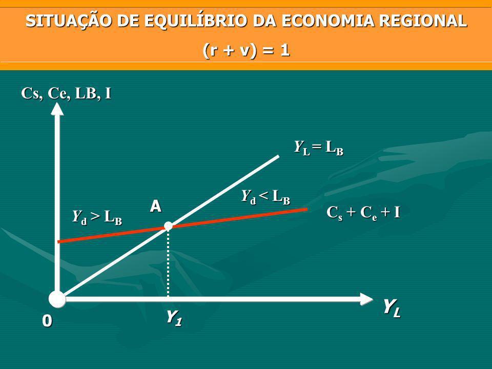 C s + C e + I B A C L B 1) L B > Y L ; (r + v Y L ; (r + v < 1) L B = Y L YBYBYBYB YAYAYAYA YCYCYCYC C e, C s,I, L B YLYLYLYL 0 SITUAÇÃO DA ECONOMIA REGIONAL COM INCENTIVO FISCAL C s1 + C e1 + I 1