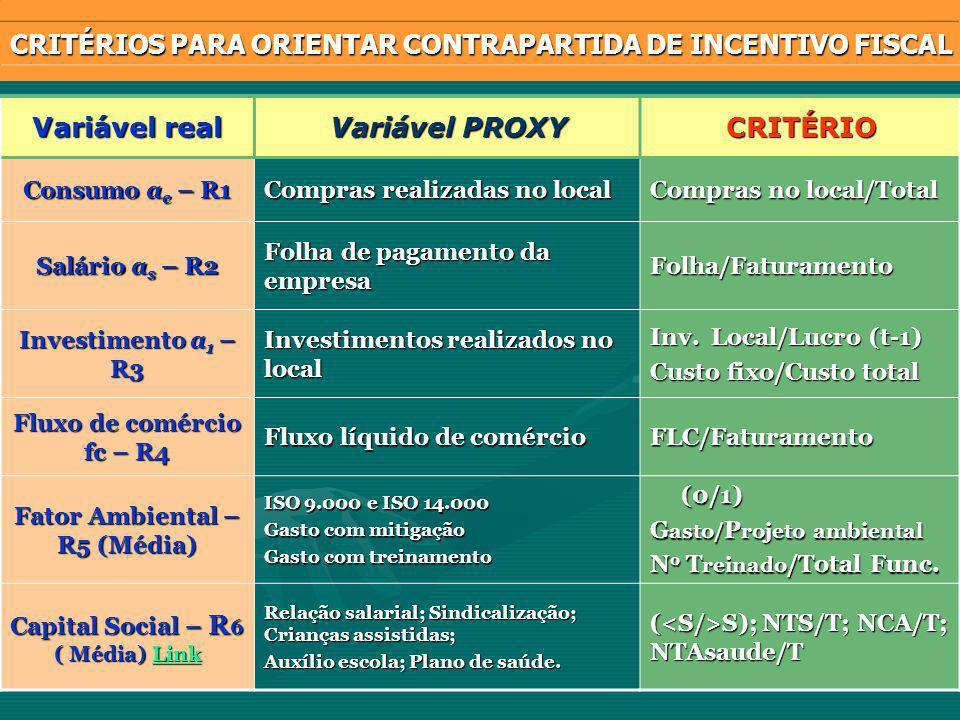 Variável real Variável PROXY CRITÉRIO Consumo a e – R1 Compras realizadas no local Compras no local/Total Salário a s – R2 Folha de pagamento da empresa Folha/Faturamento Investimento a 1 – R3 Investimentos realizados no local Inv.