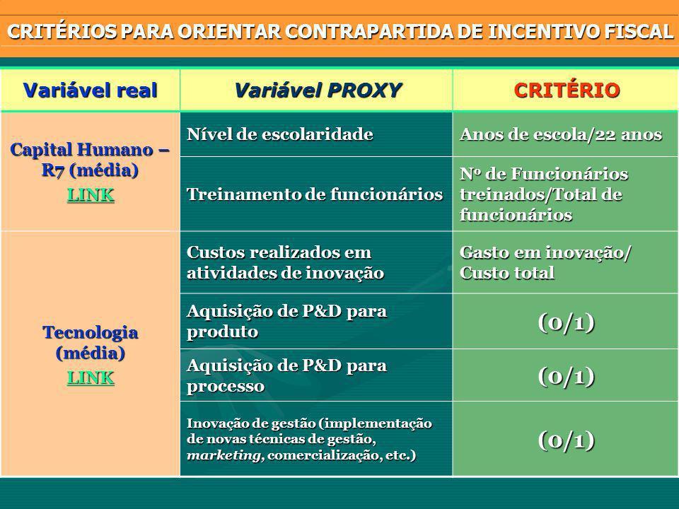 Variável real Variável PROXY CRITÉRIO Capital Humano – R7 (média) LINK Nível de escolaridade Anos de escola/22 anos Treinamento de funcionários N o de Funcionários treinados/Total de funcionários Tecnologia (média) LINK Custos realizados em atividades de inovação Gasto em inovação/ Custo total Aquisição de P&D para produto (0/1) Aquisição de P&D para processo (0/1) Inovação de gestão (implementação de novas técnicas de gestão, marketing, comercialização, etc.) (0/1) CRITÉRIOS PARA ORIENTAR CONTRAPARTIDA DE INCENTIVO FISCAL