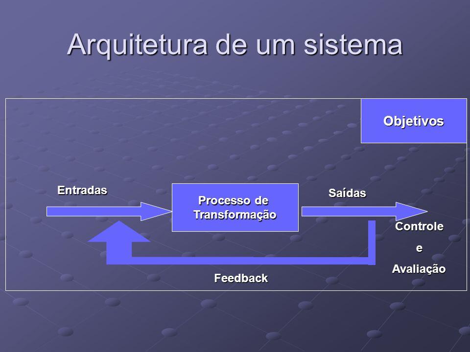 Arquitetura de um sistema Objetivos Processo de Transformação Entradas Saídas ControleeAvaliação Feedback