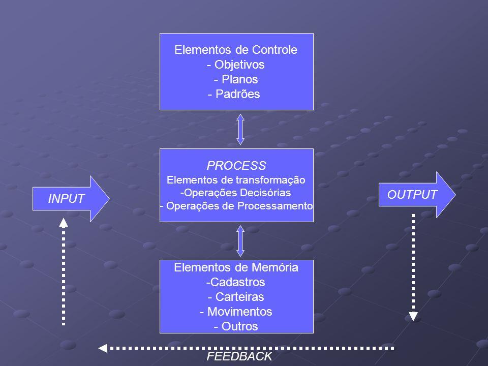 Elementos de Controle - Objetivos - Planos - Padrões PROCESS Elementos de transformação -Operações Decisórias - Operações de Processamento Elementos d