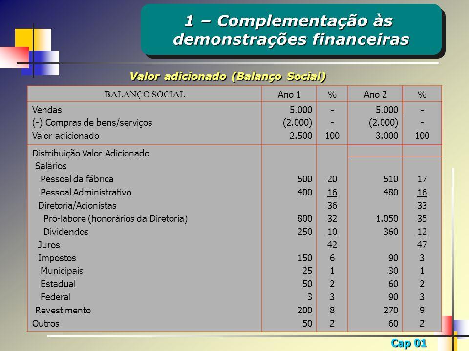 Cap 01 BALANÇO SOCIAL Ano 1%Ano 2% Vendas (-) Compras de bens/serviços Valor adicionado 5.000 (2.000) 2.500 - 100 5.000 (2.000) 3.000 - 100 Distribuiç