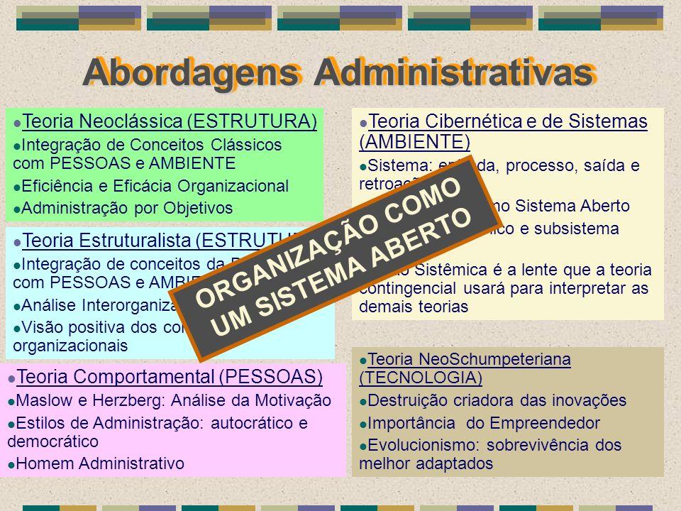 Abordagens Administrativas Teoria Neoclássica (ESTRUTURA) Integração de Conceitos Clássicos com PESSOAS e AMBIENTE Eficiência e Eficácia Organizaciona
