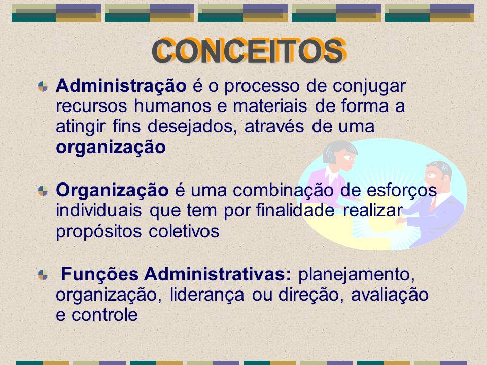 CONCEITOSCONCEITOS Administração é o processo de conjugar recursos humanos e materiais de forma a atingir fins desejados, através de uma organização O