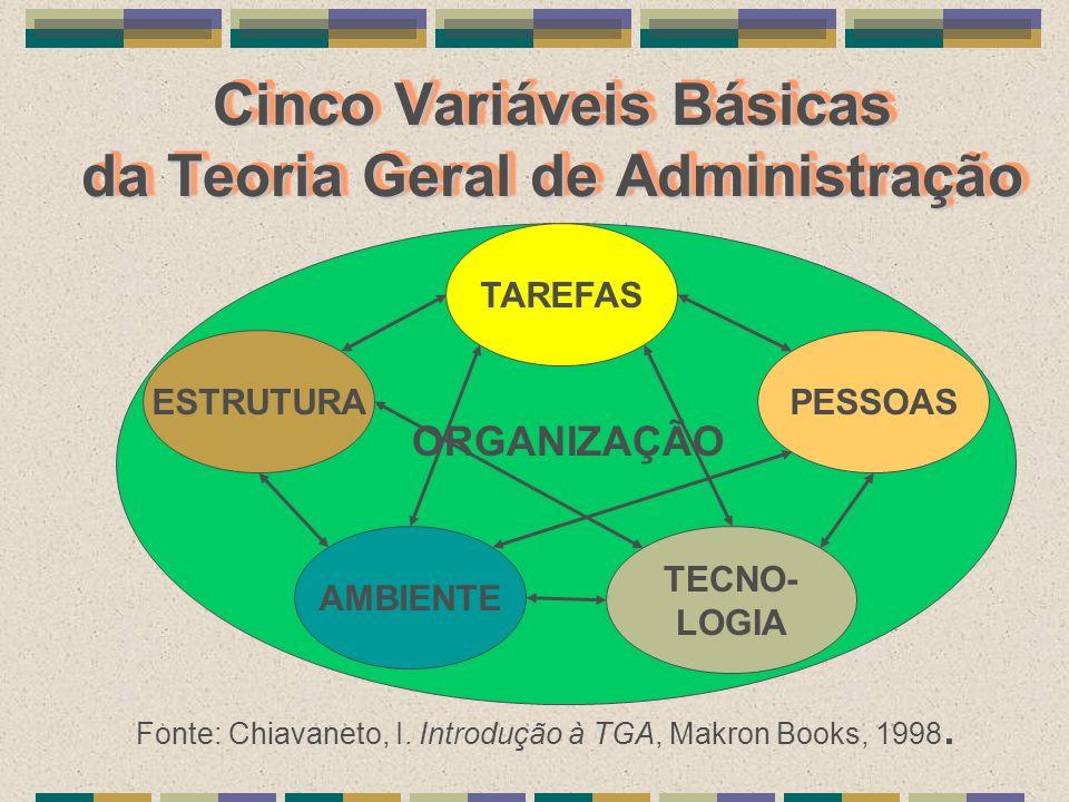 Cinco Variáveis Básicas da Teoria Geral de Administração Fonte: Chiavaneto, I. Introdução à TGA, Makron Books, 1998. TAREFAS PESSOAS TECNO- LOGIA AMBI