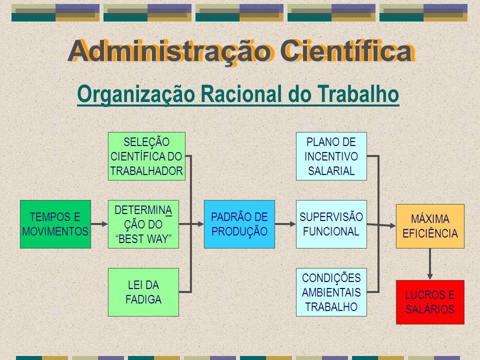 Administração Científica PADRÃO DE PRODUÇÃO PLANO DE INCENTIVO SALARIAL SUPERVISÃO FUNCIONAL CONDIÇÕES AMBIENTAIS TRABALHO MÁXIMA EFICIÊNCIA TEMPOS E