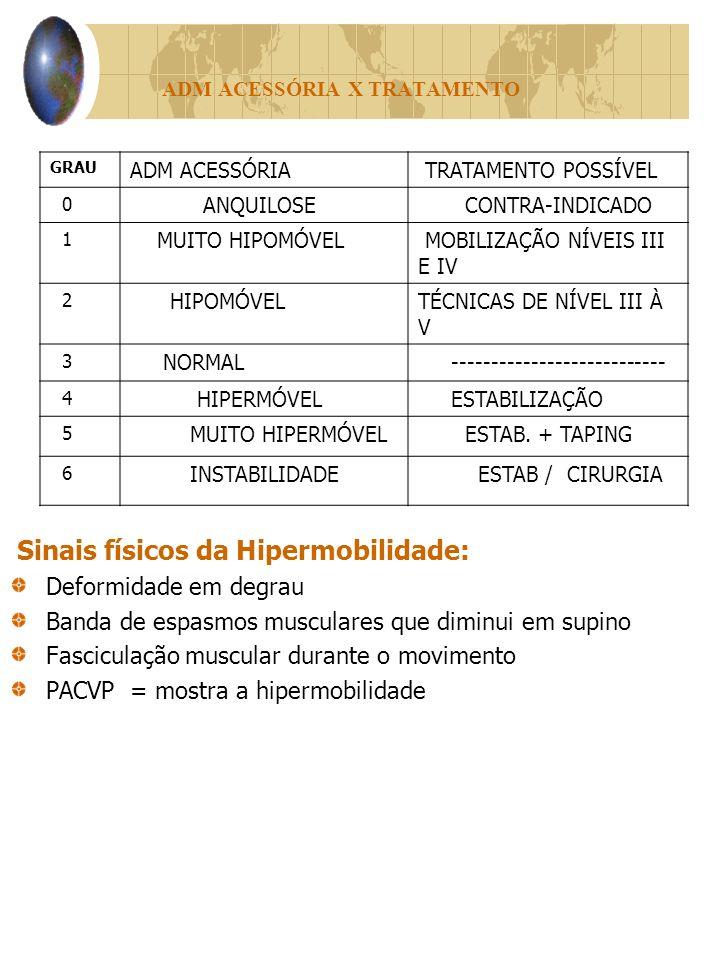 ADM ACESSÓRIA X TRATAMENTO Sinais físicos da Hipermobilidade: Deformidade em degrau Banda de espasmos musculares que diminui em supino Fasciculação muscular durante o movimento PACVP = mostra a hipermobilidade GRAU ADM ACESSÓRIA TRATAMENTO POSSÍVEL 0 ANQUILOSE CONTRA-INDICADO 1 MUITO HIPOMÓVEL MOBILIZAÇÃO NÍVEIS III E IV 2 HIPOMÓVELTÉCNICAS DE NÍVEL III À V 3 NORMAL --------------------------- 4 HIPERMÓVEL ESTABILIZAÇÃO 5 MUITO HIPERMÓVEL ESTAB.