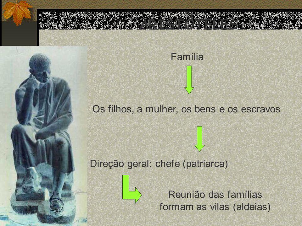 ARISTÓTELES Os filhos, a mulher, os bens e os escravos Direção geral: chefe (patriarca) Família Reunião das famílias formam as vilas (aldeias)