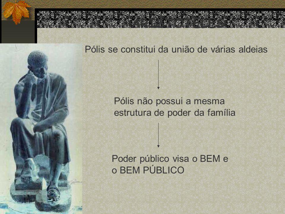 ARISTÓTELES Pólis se constitui da união de várias aldeias Pólis não possui a mesma estrutura de poder da família Poder público visa o BEM e o BEM PÚBL