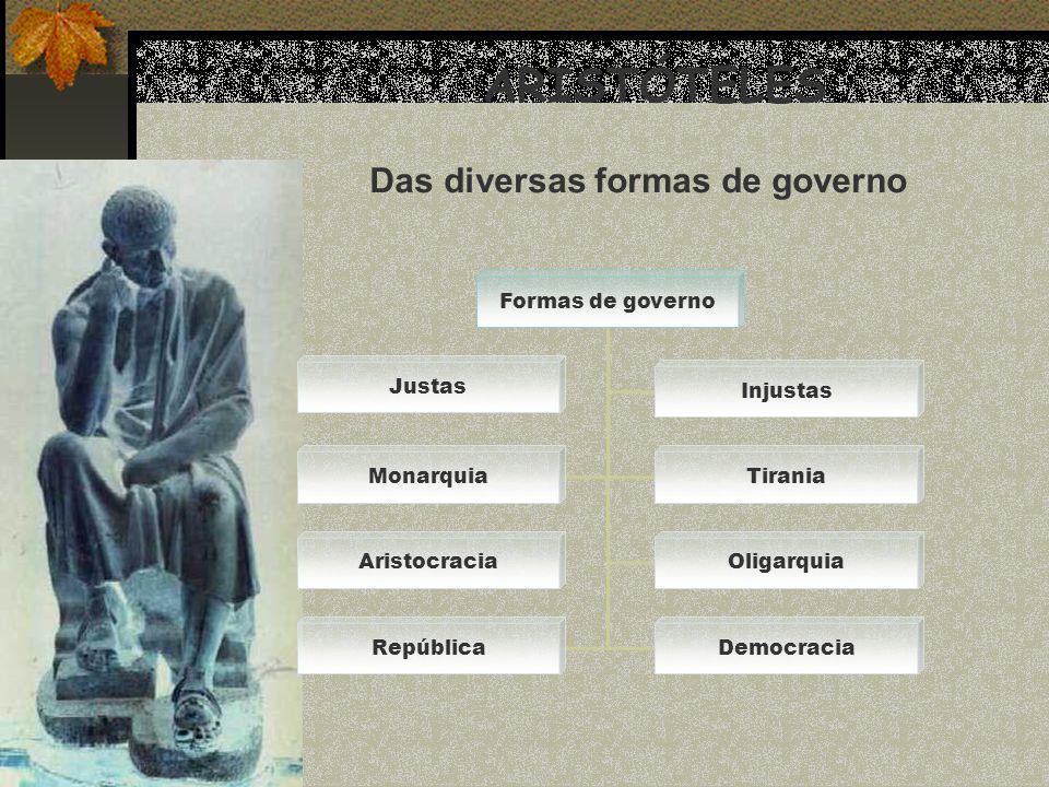 ARISTÓTELES Das diversas formas de governo Formas de governo Justas Injustas MonarquiaTirania AristocraciaOligarquia RepúblicaDemocracia