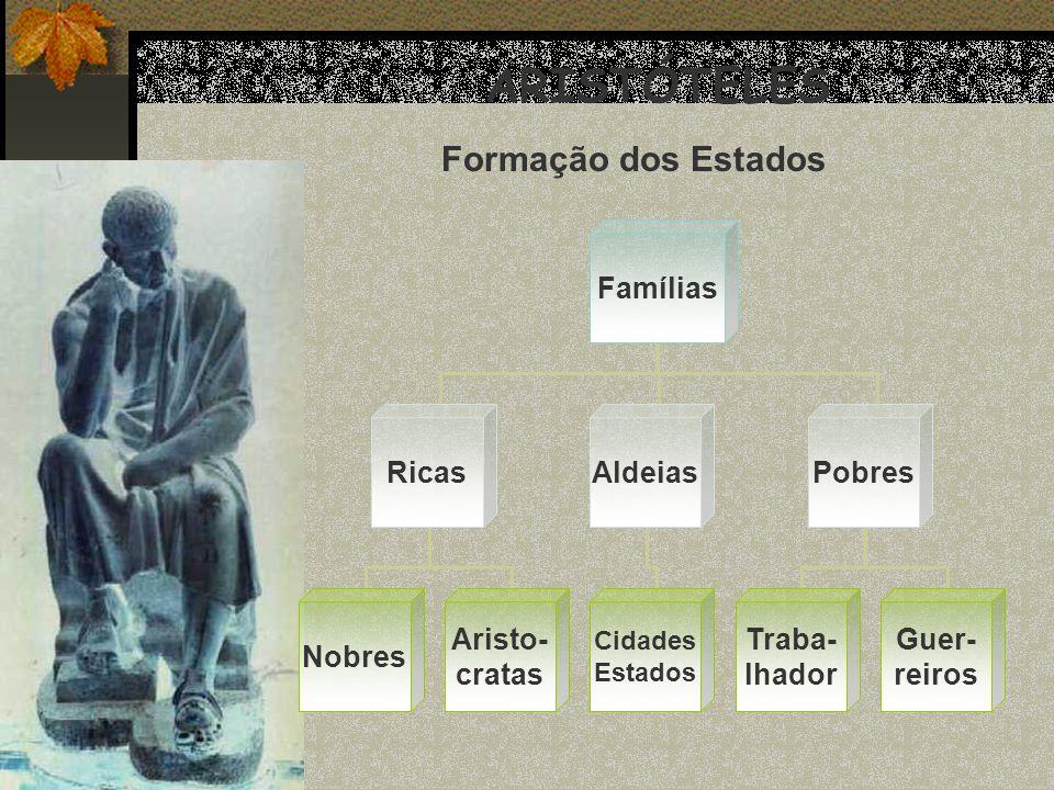 ARISTÓTELES Formação dos Estados Famílias RicasAldeiasPobres Nobres Cidades Estados Traba- lhador Aristo- cratas Guer- reiros