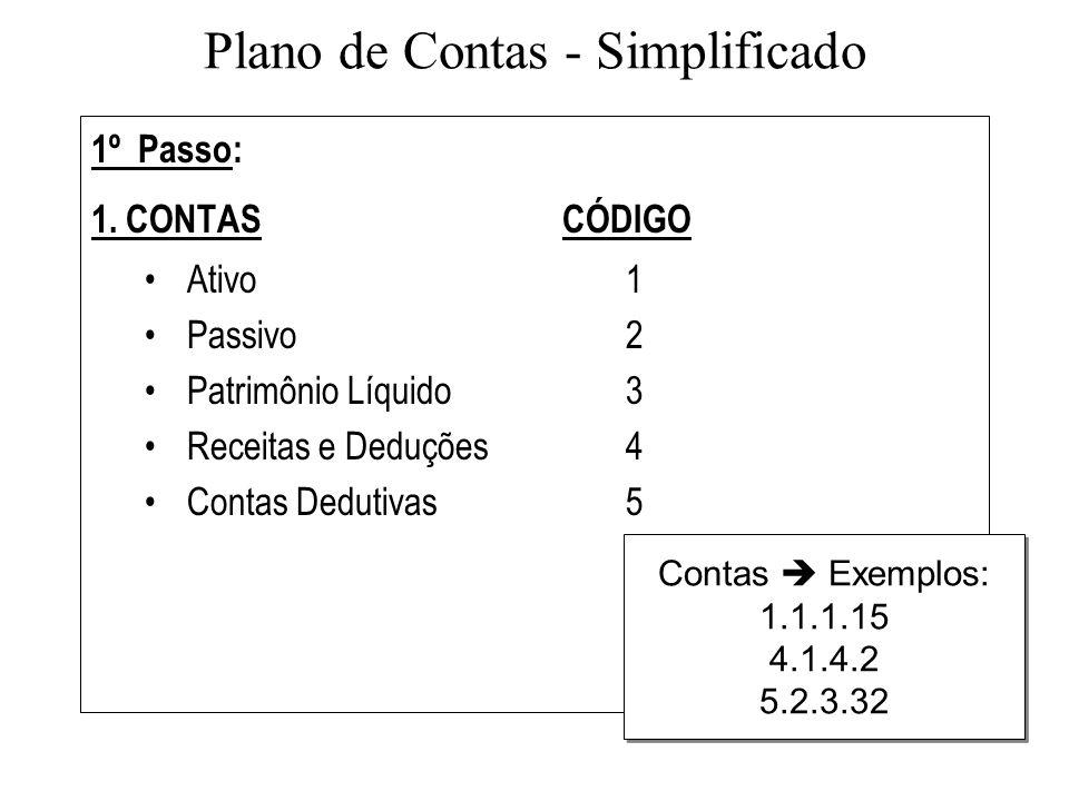 Plano de Contas - Simplificado 1º Passo: 1. CONTAS CÓDIGO Ativo 1 Passivo2 Patrimônio Líquido 3 Receitas e Deduções 4 Contas Dedutivas5 Contas Exemplo