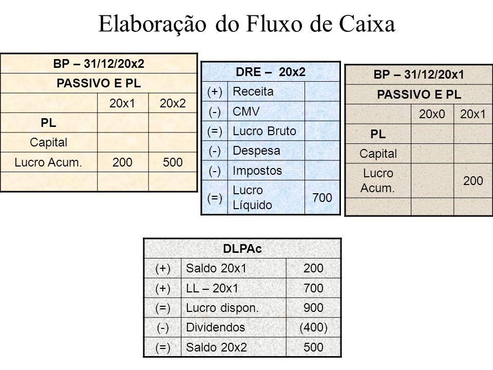 Elaboração do Fluxo de Caixa BP – 31/12/20x2 PASSIVO E PL 20x120x2 PL Capital Lucro Acum.200500 DRE – 20x2 (+)Receita (-)CMV (=)Lucro Bruto (-)Despesa