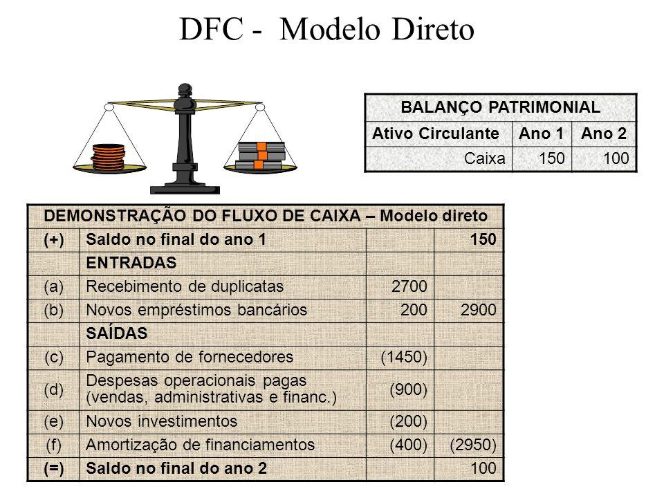 DFC - Modelo Direto BALANÇO PATRIMONIAL Ativo CirculanteAno 1Ano 2 Caixa150100 DEMONSTRAÇÃO DO FLUXO DE CAIXA – Modelo direto (+)Saldo no final do ano