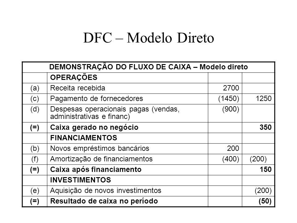 DFC – Modelo Direto DEMONSTRAÇÃO DO FLUXO DE CAIXA – Modelo direto OPERAÇÕES (a)Receita recebida2700 (c)Pagamento de fornecedores(1450)1250 (d)Despesa