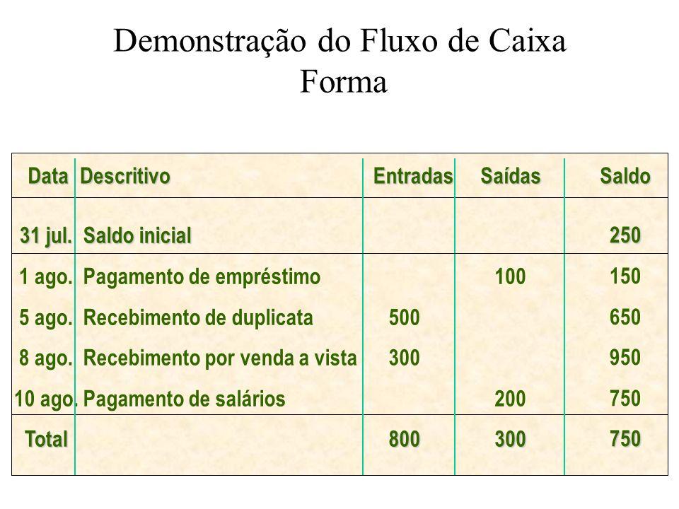 Demonstração do Fluxo de Caixa Forma DataDescritivoEntradasSaídasSaldo 31 jul. 1 ago. 5 ago. 8 ago. 10 ago.Total Saldo inicial Pagamento de empréstimo