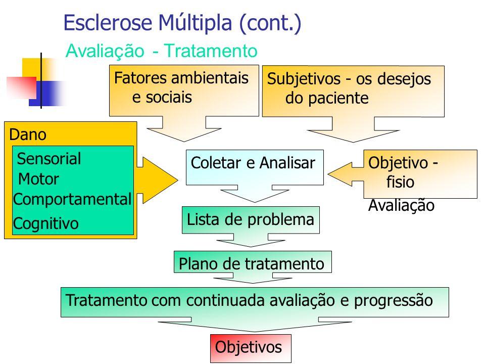 Esclerose Múltipla (cont.) Avaliação - Tratamento Fatores ambientais e sociais Objetivo - fisio Avaliação Coletar e Analisar Subjetivos - os desejos d