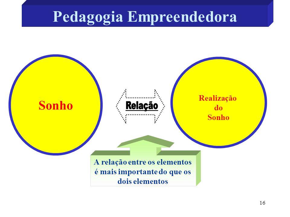 16 Pedagogia Empreendedora Realização do Sonho A relação entre os elementos é mais importante do que os dois elementos O empreendedor nasce do ato de