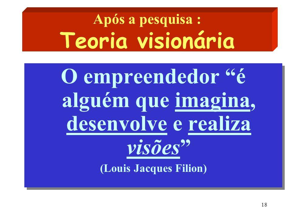 18 Após a pesquisa : Teoria visionária O empreendedor é alguém que imagina, desenvolve e realiza visões (Louis Jacques Filion) O empreendedor é alguém